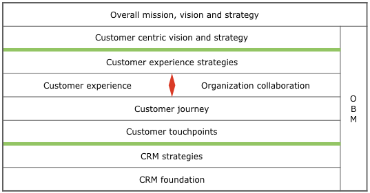 Integrated CRM CX OBM approach