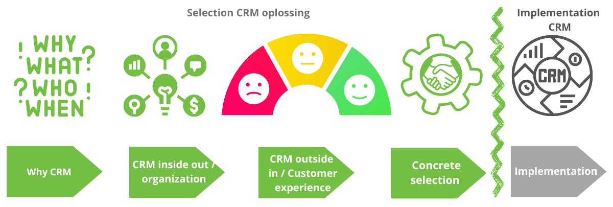 CRM selection | The Best CRM and Cx
